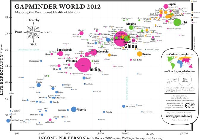 Bildnachweis: Gapminder, 2012