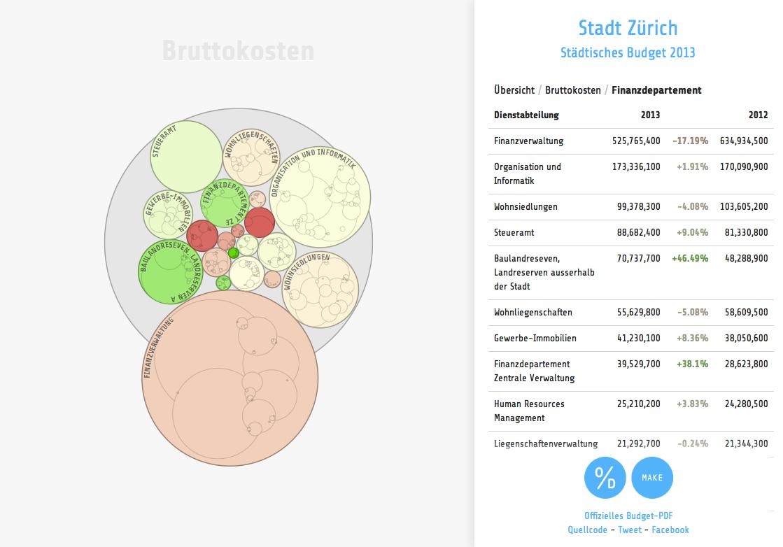 zurich.budget.opendata.ch