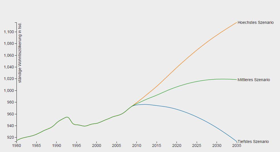 Bevölkerungsentwicklung im Kanton Bern