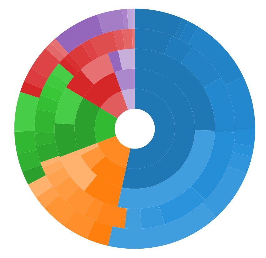 Visualisierung gymnasialer Abschlussdaten des Kantons Bern