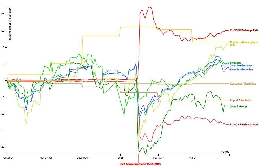 Implikationen der Aufhebung des EUR/CHF Mindestkurses