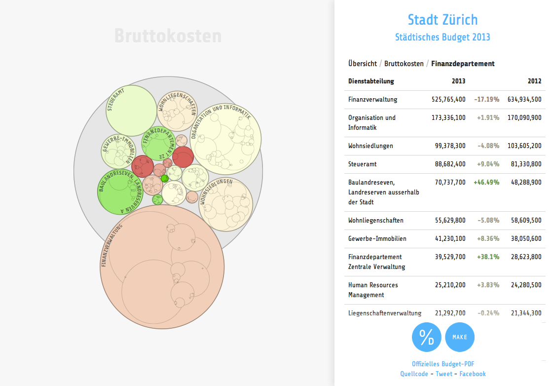 make.opendata.ch 2013: Finance